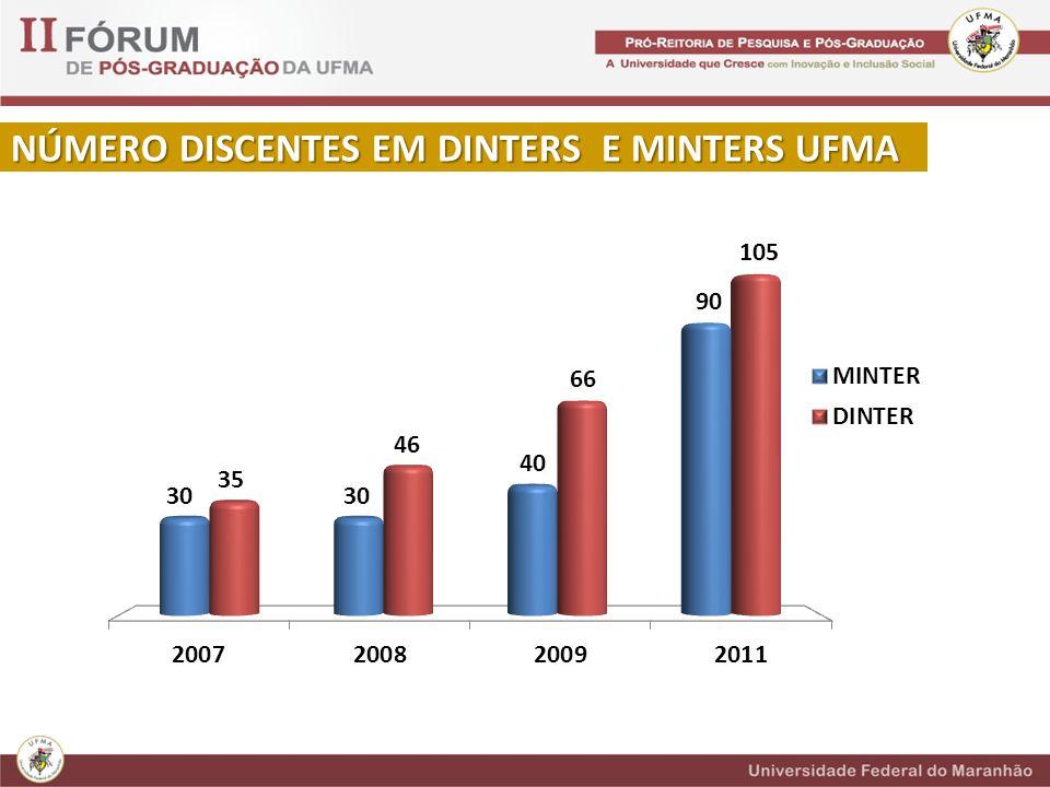 NÚMERO DISCENTES EM DINTERS E MINTERS UFMA