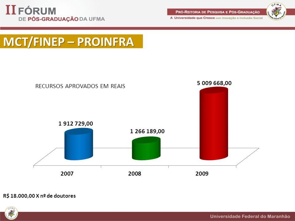 MCT/FINEP – PROINFRA RECURSOS APROVADOS EM REAIS