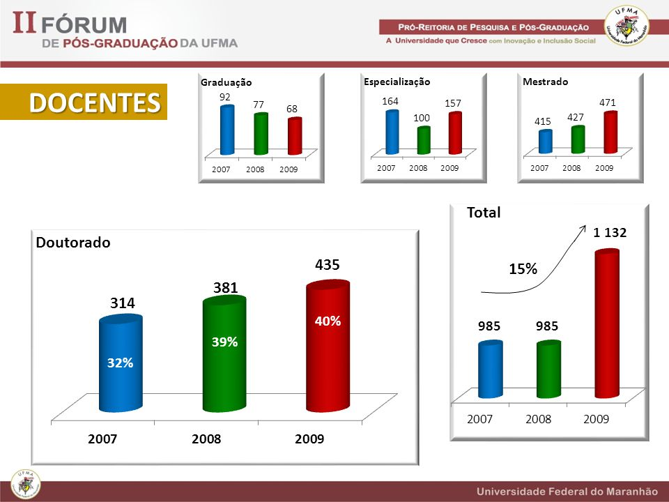 DOCENTES Total 15% 40% 39% 32%