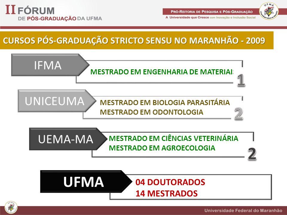 1 2 2 UFMA IFMA UNICEUMA UEMA-MA
