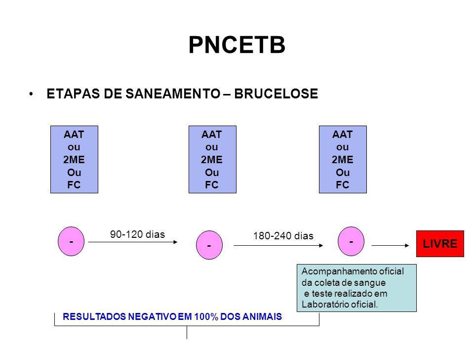 PNCETB ETAPAS DE SANEAMENTO – BRUCELOSE - - - LIVRE AAT ou 2ME Ou FC