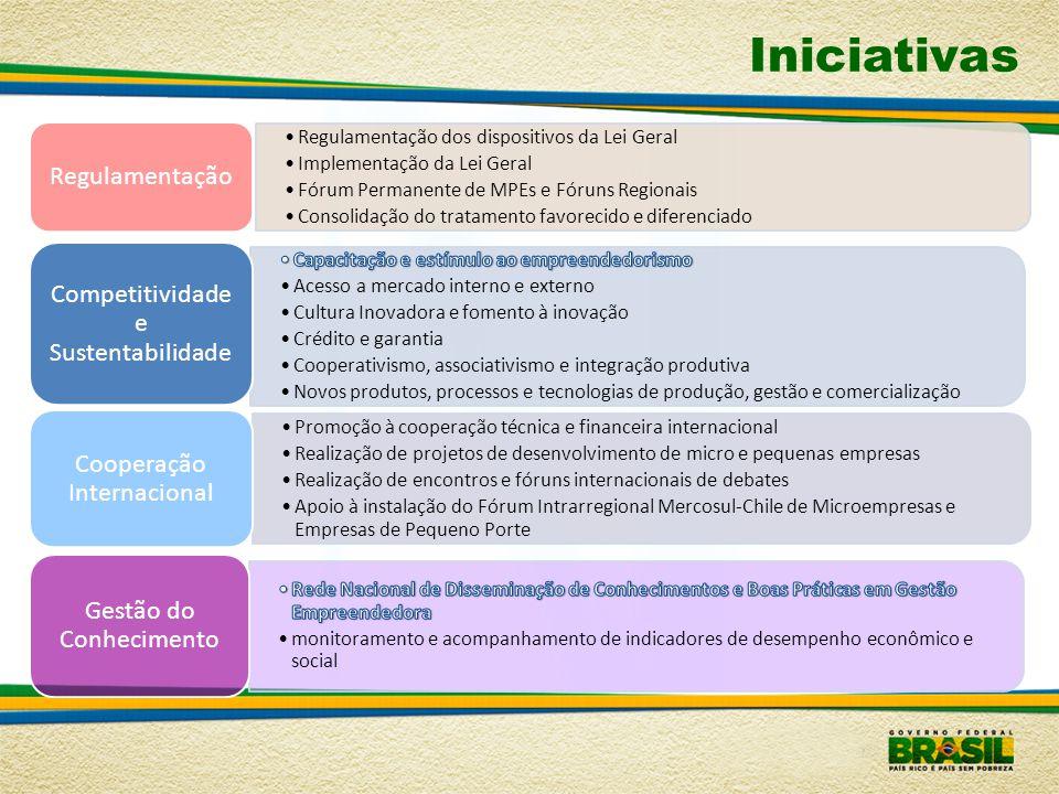 Iniciativas Regulamentação Competitividade e Sustentabilidade