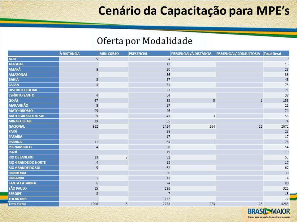 Cenário da Capacitação para MPE's