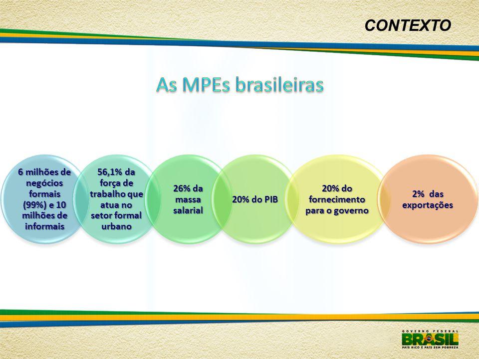 As MPEs brasileiras CONTEXTO