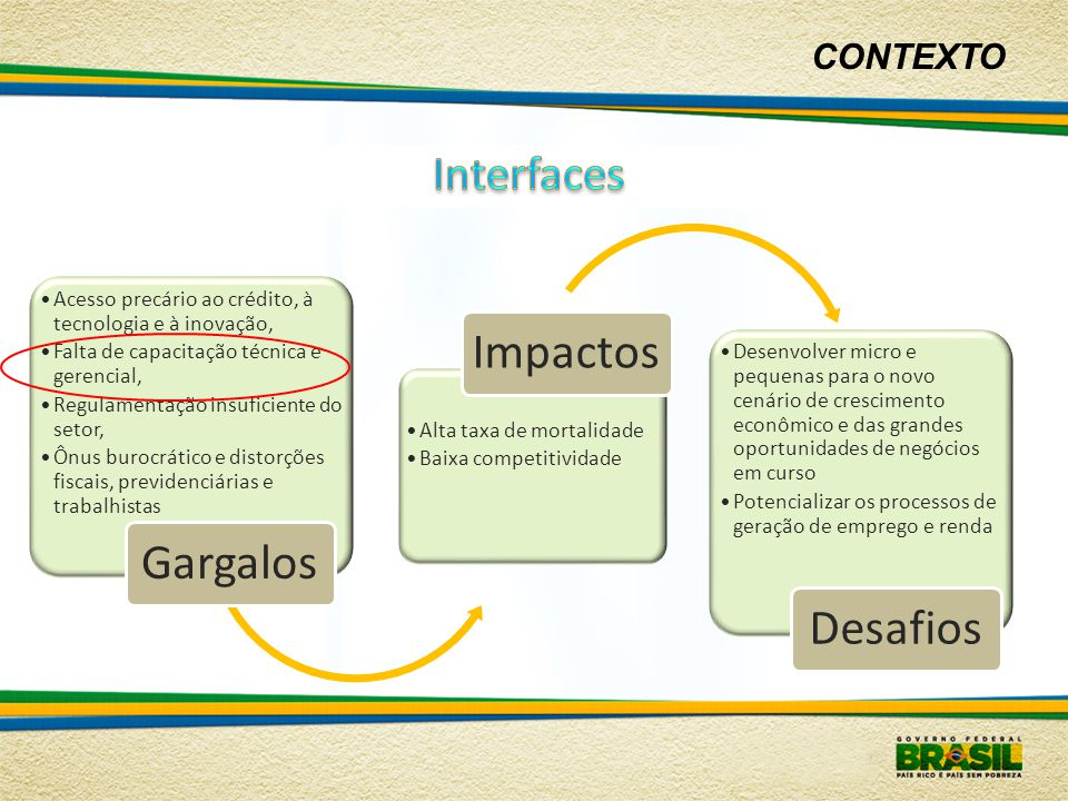 Impactos Gargalos Desafios Interfaces CONTEXTO