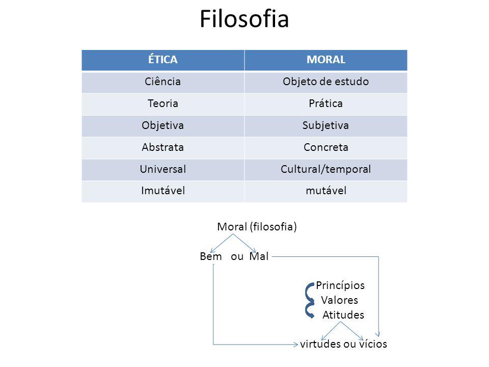 Filosofia ÉTICA MORAL Ciência Objeto de estudo Teoria Prática Objetiva