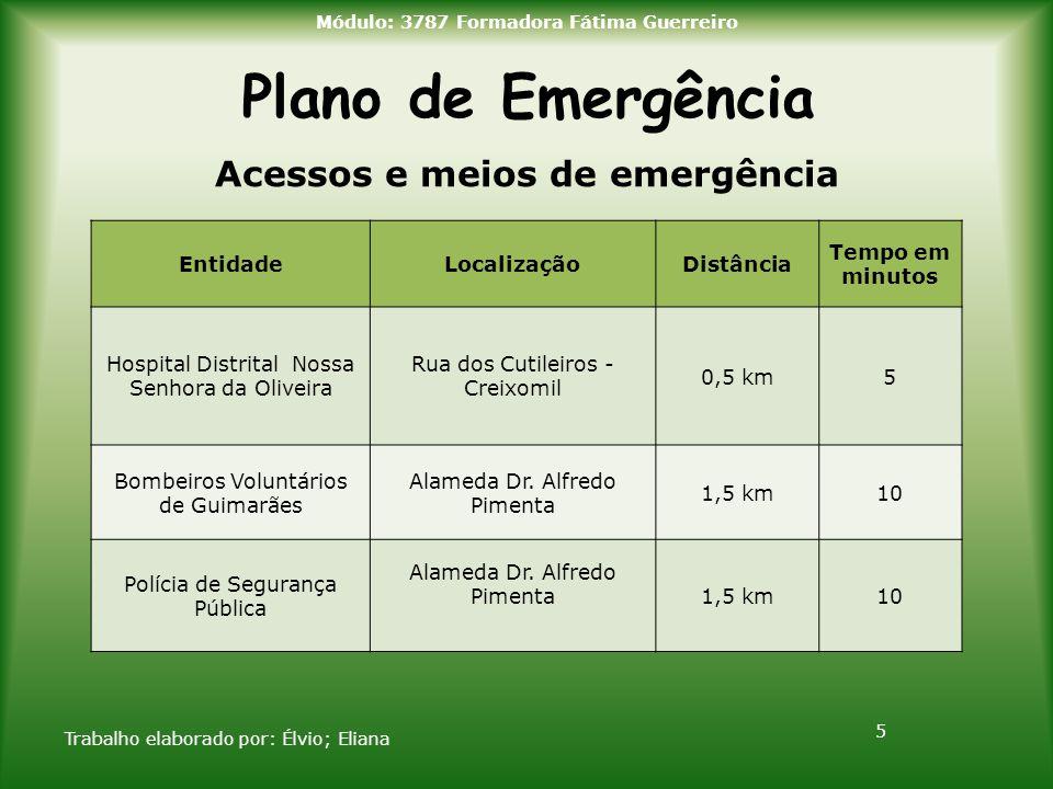 Módulo: 3787 Formadora Fátima Guerreiro Acessos e meios de emergência
