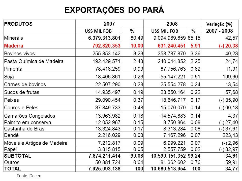EXPORTAÇÕES DO PARÁ PRODUTOS 2007 2008 Variação (%) US$ MIL FOB %