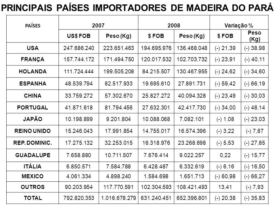 PRINCIPAIS PAÍSES IMPORTADORES DE MADEIRA DO PARÁ