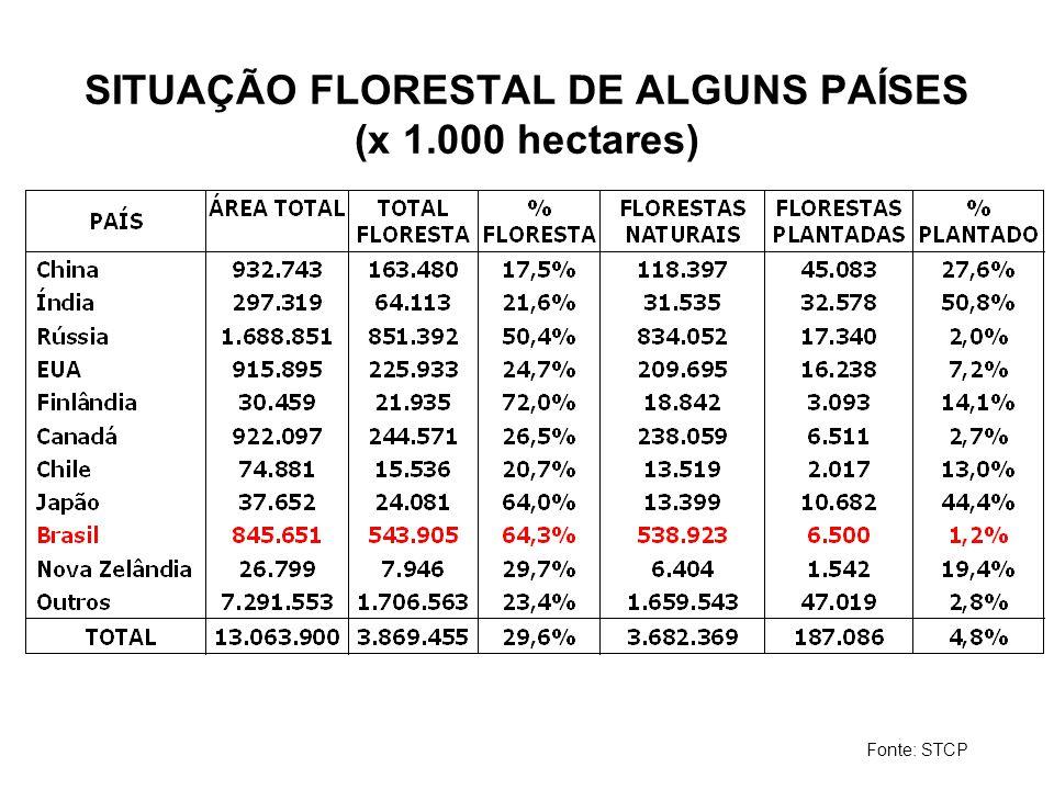 SITUAÇÃO FLORESTAL DE ALGUNS PAÍSES (x 1.000 hectares)