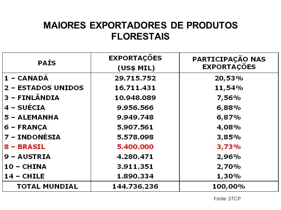 MAIORES EXPORTADORES DE PRODUTOS FLORESTAIS