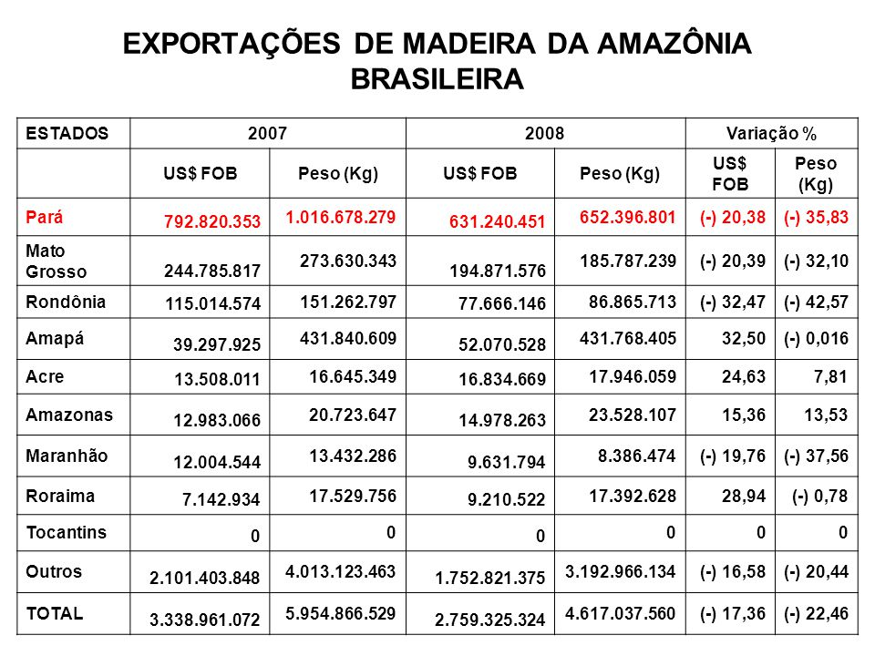 EXPORTAÇÕES DE MADEIRA DA AMAZÔNIA BRASILEIRA