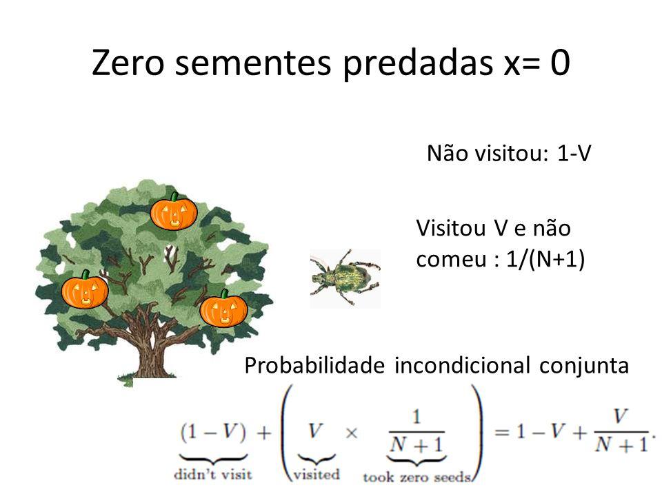 Zero sementes predadas x= 0