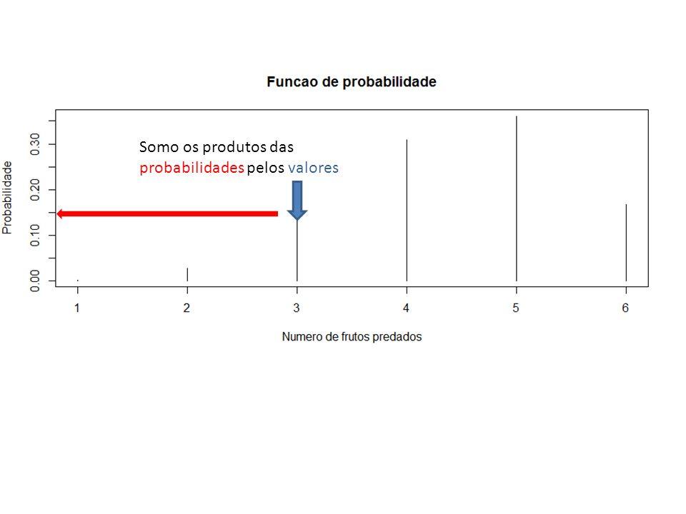 Somo os produtos das probabilidades pelos valores