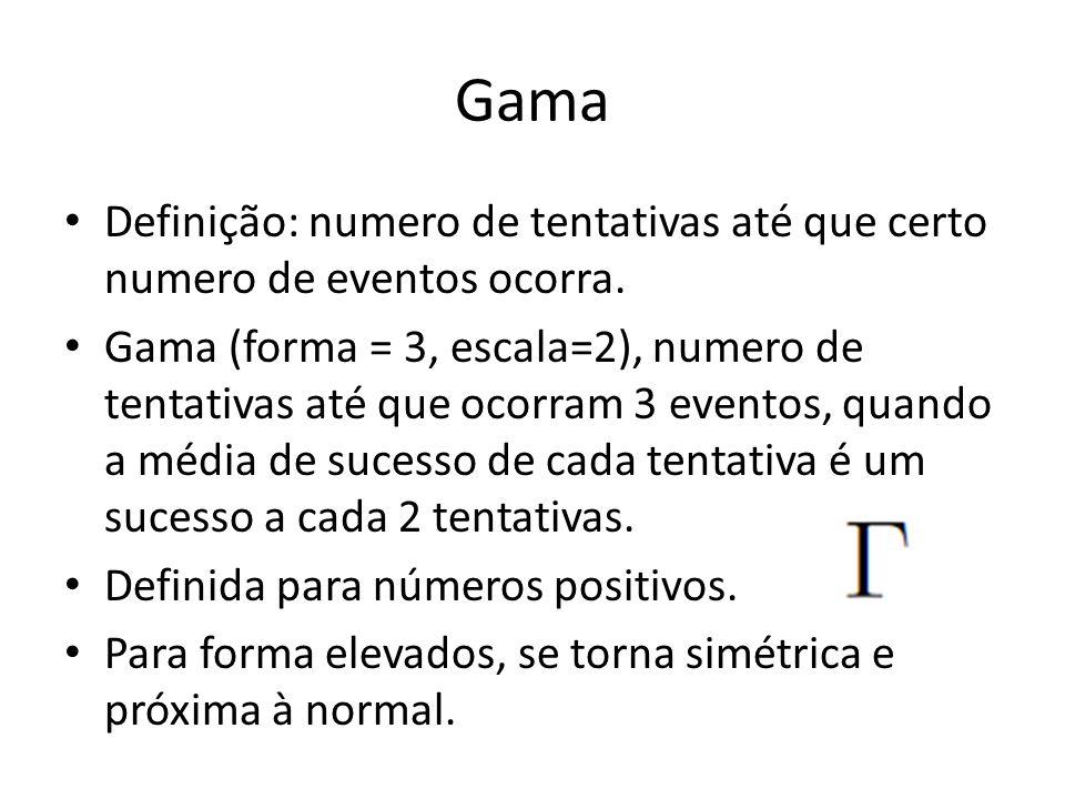 Gama Definição: numero de tentativas até que certo numero de eventos ocorra.