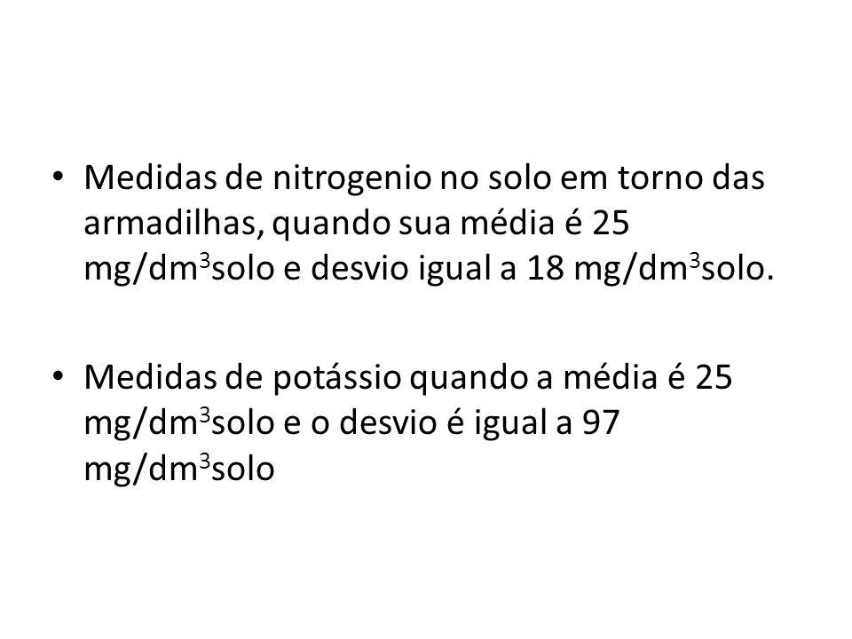 Medidas de nitrogenio no solo em torno das armadilhas, quando sua média é 25 mg/dm3solo e desvio igual a 18 mg/dm3solo.