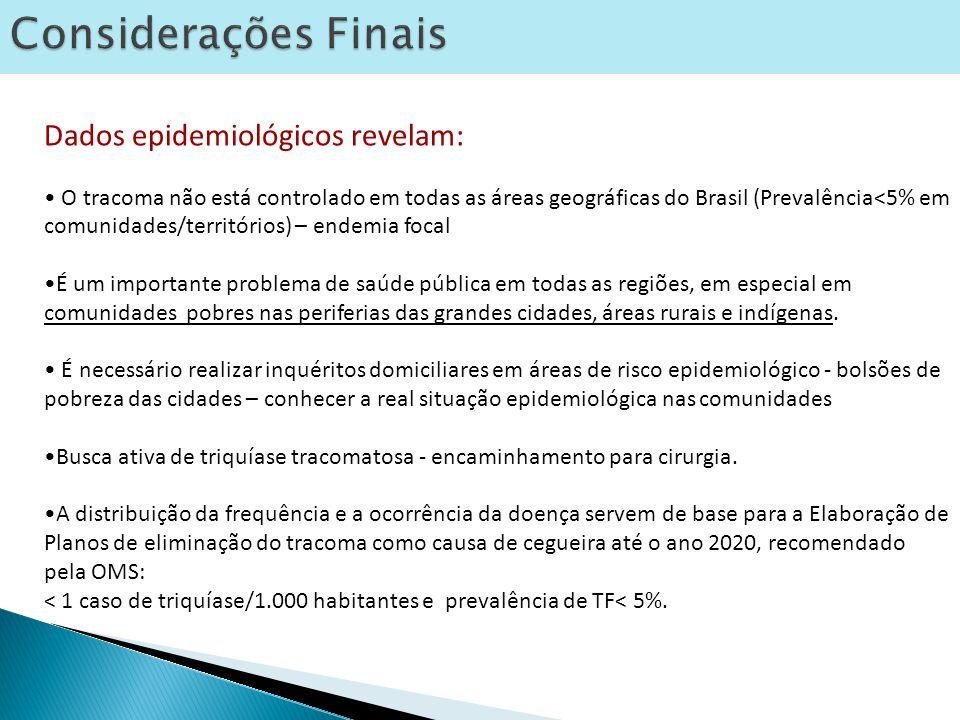 Considerações Finais Dados epidemiológicos revelam: