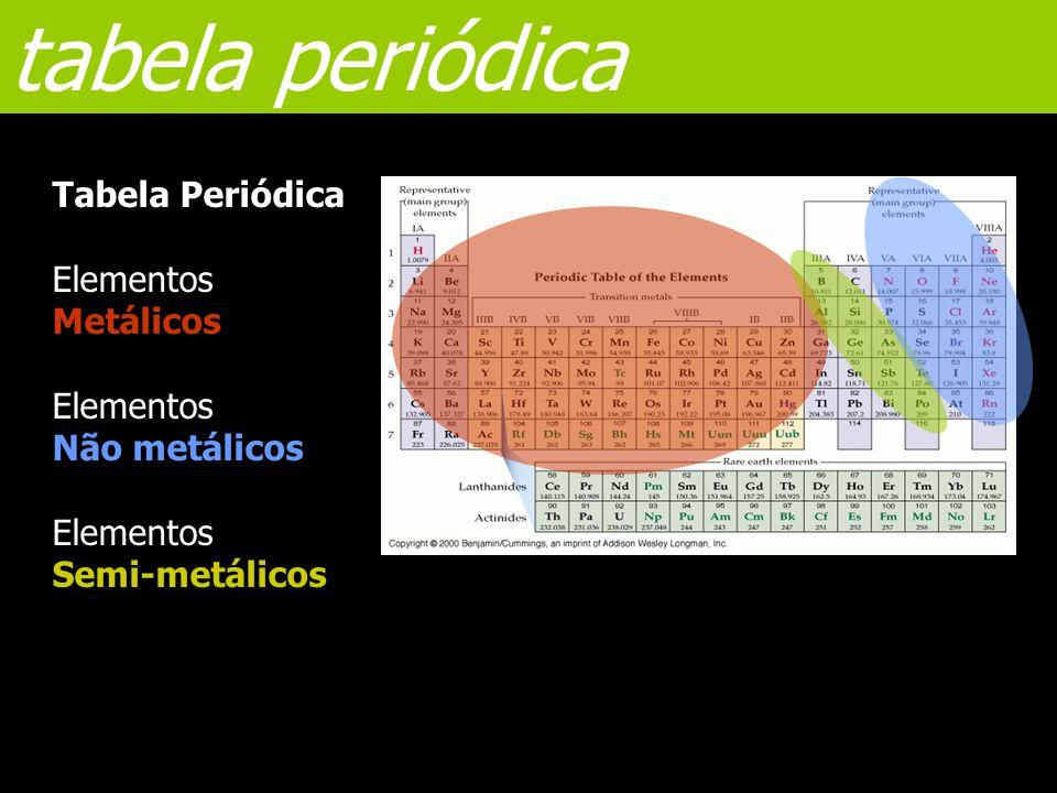 tabela periódica Tabela Periódica Elementos Metálicos Não metálicos