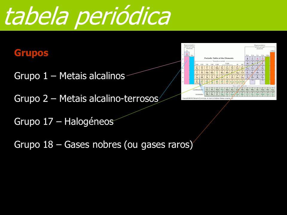 tabela periódica Grupos Grupo 1 – Metais alcalinos