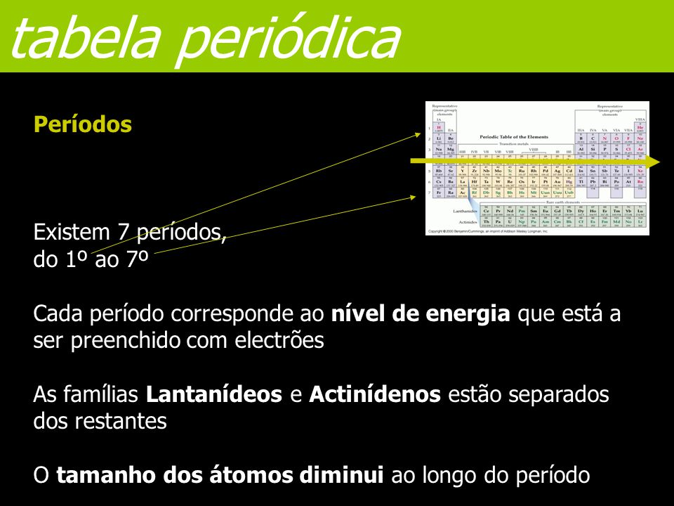 tabela periódica Períodos Existem 7 períodos, do 1º ao 7º