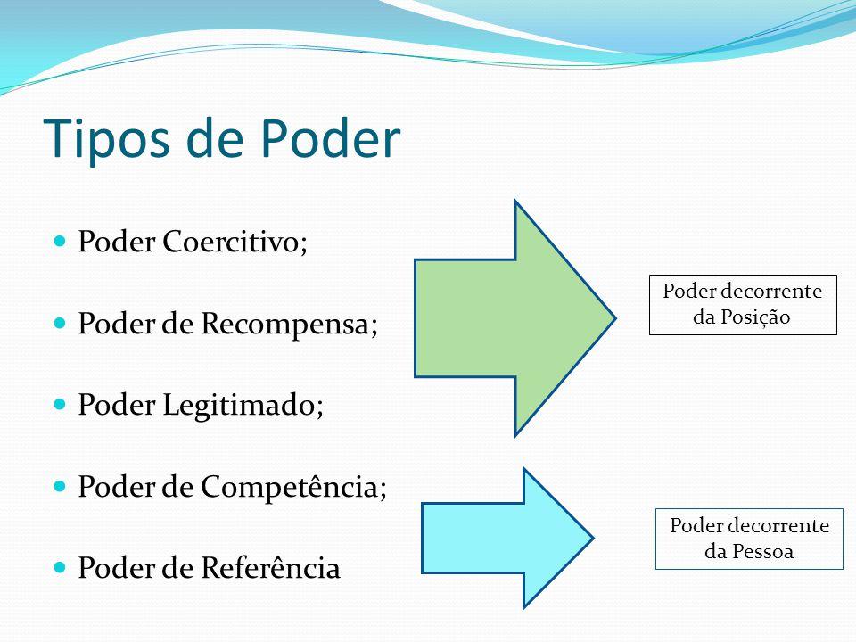 Tipos de Poder Poder Coercitivo; Poder de Recompensa;