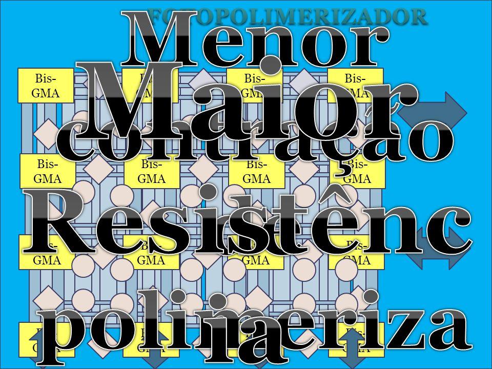 Maior Resistência Menor contração de polimerização FOTOPOLIMERIZADOR