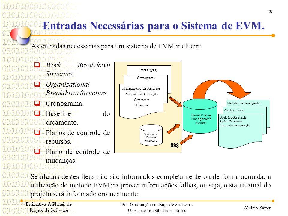 Entradas Necessárias para o Sistema de EVM.