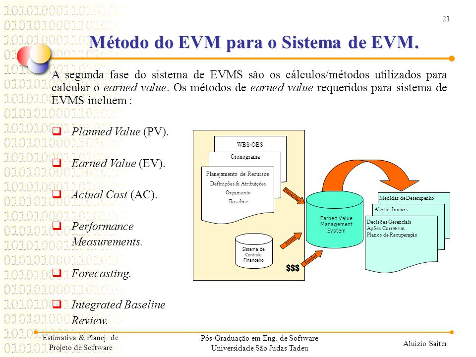 Método do EVM para o Sistema de EVM.