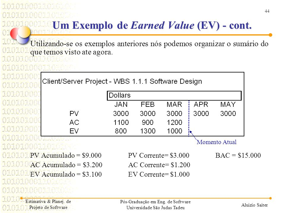 Um Exemplo de Earned Value (EV) - cont.
