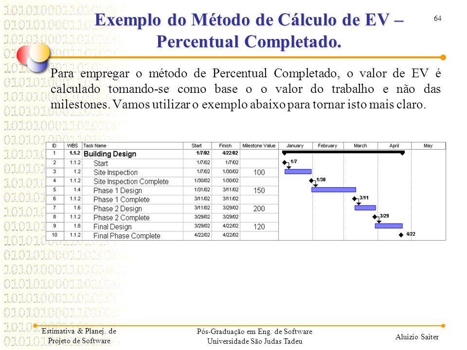 Exemplo do Método de Cálculo de EV – Percentual Completado.