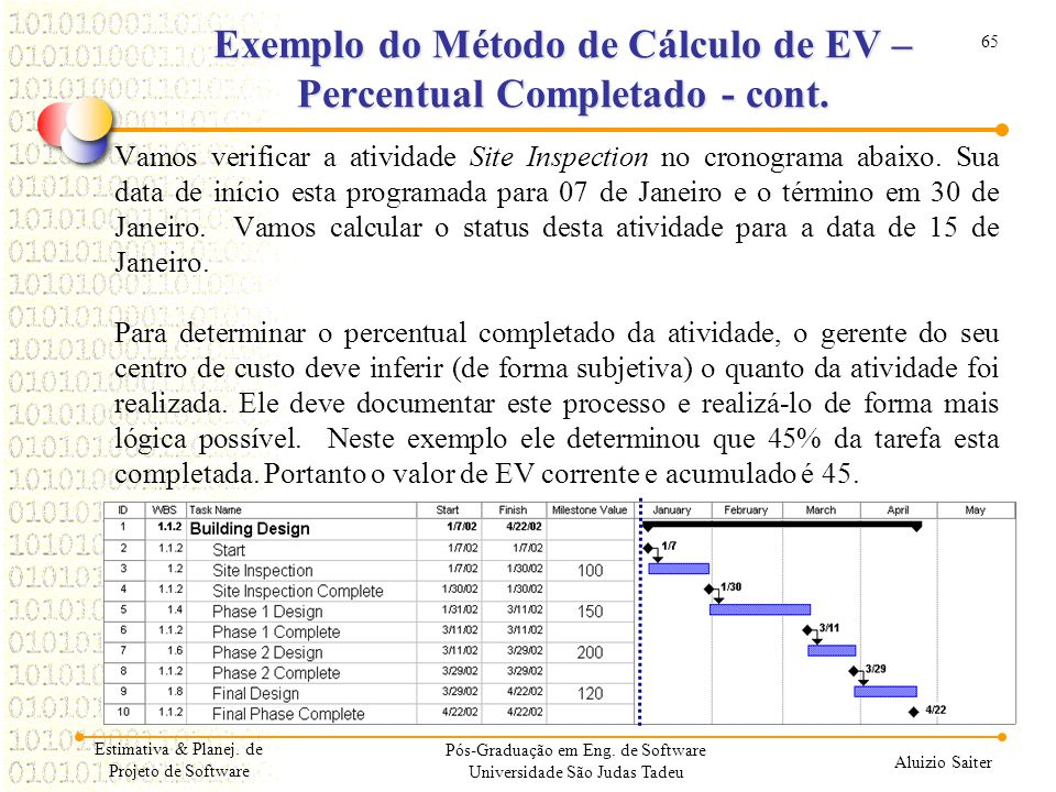 Exemplo do Método de Cálculo de EV – Percentual Completado - cont.