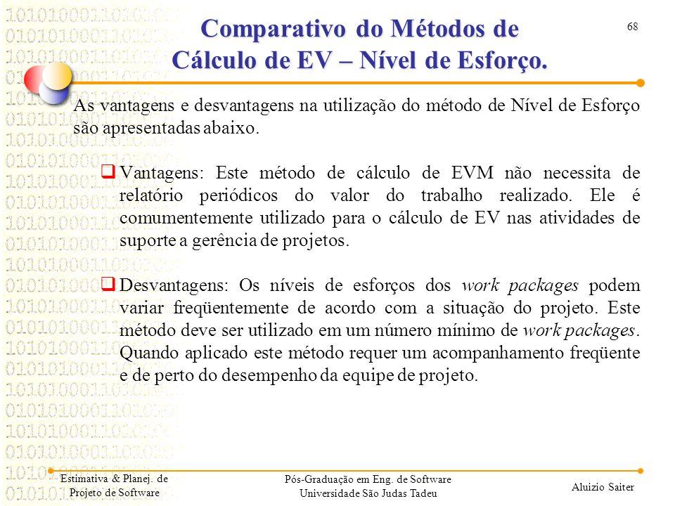Comparativo do Métodos de Cálculo de EV – Nível de Esforço.
