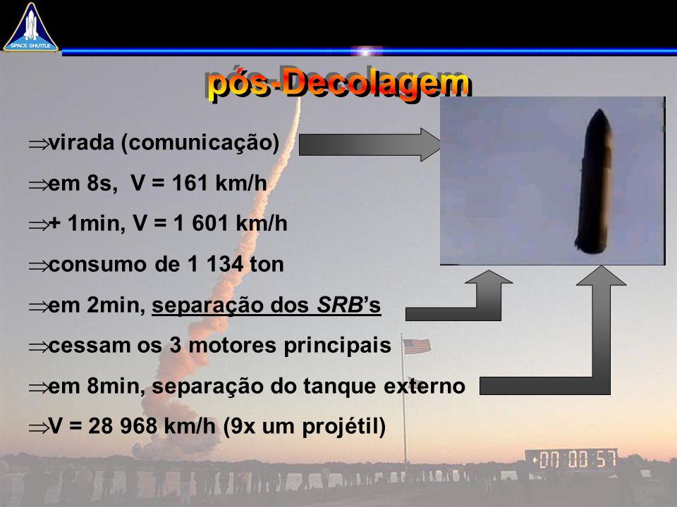 pós-Decolagem virada (comunicação) em 8s, V = 161 km/h