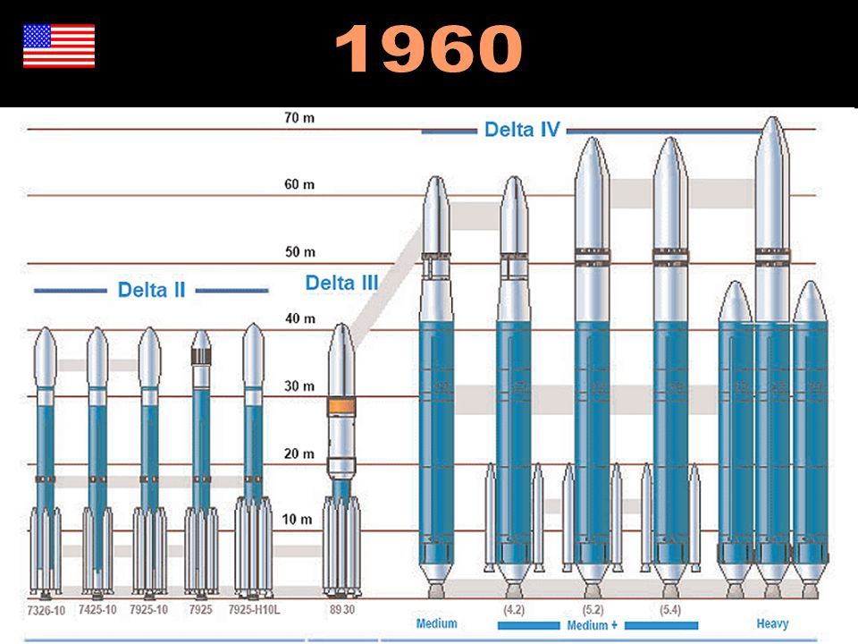 1960 http://en.wikipedia.org/wiki/Delta_(rocket_family)