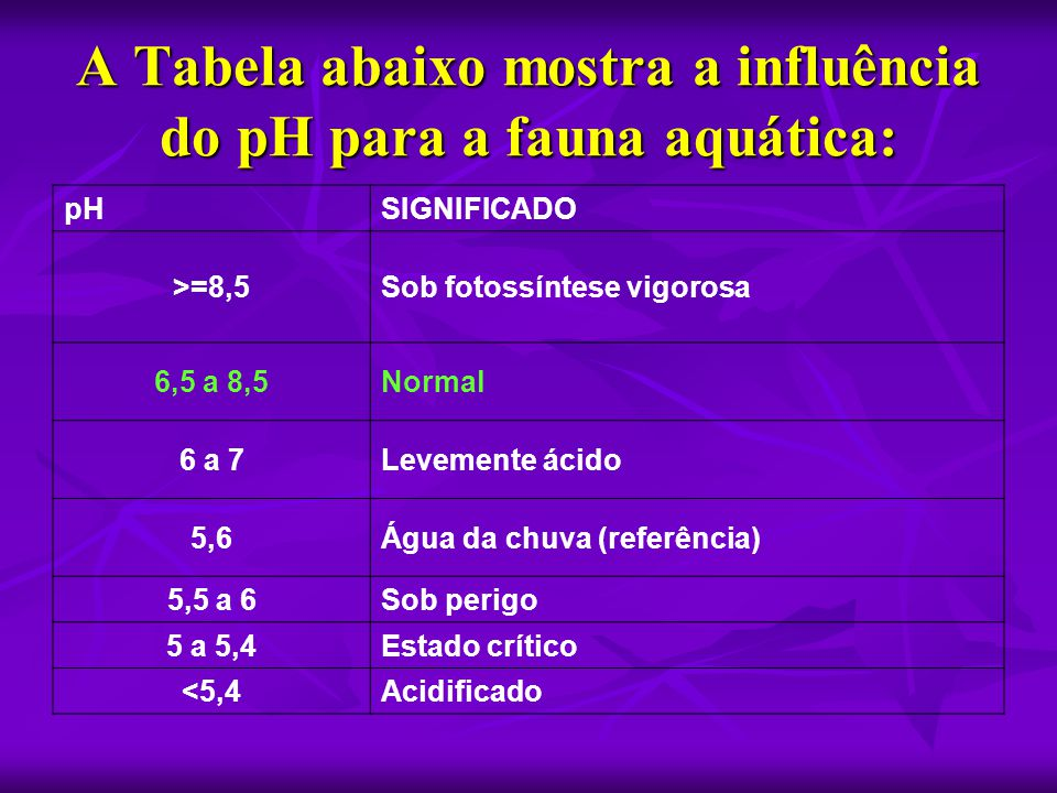 A Tabela abaixo mostra a influência do pH para a fauna aquática: