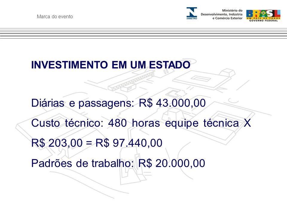 Diárias e passagens: R$ 43.000,00