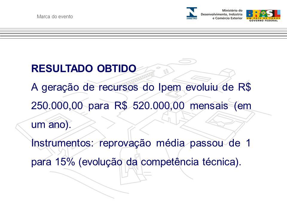 RESULTADO OBTIDO A geração de recursos do Ipem evoluiu de R$ 250.000,00 para R$ 520.000,00 mensais (em um ano).