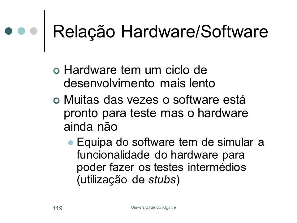 Relação Hardware/Software