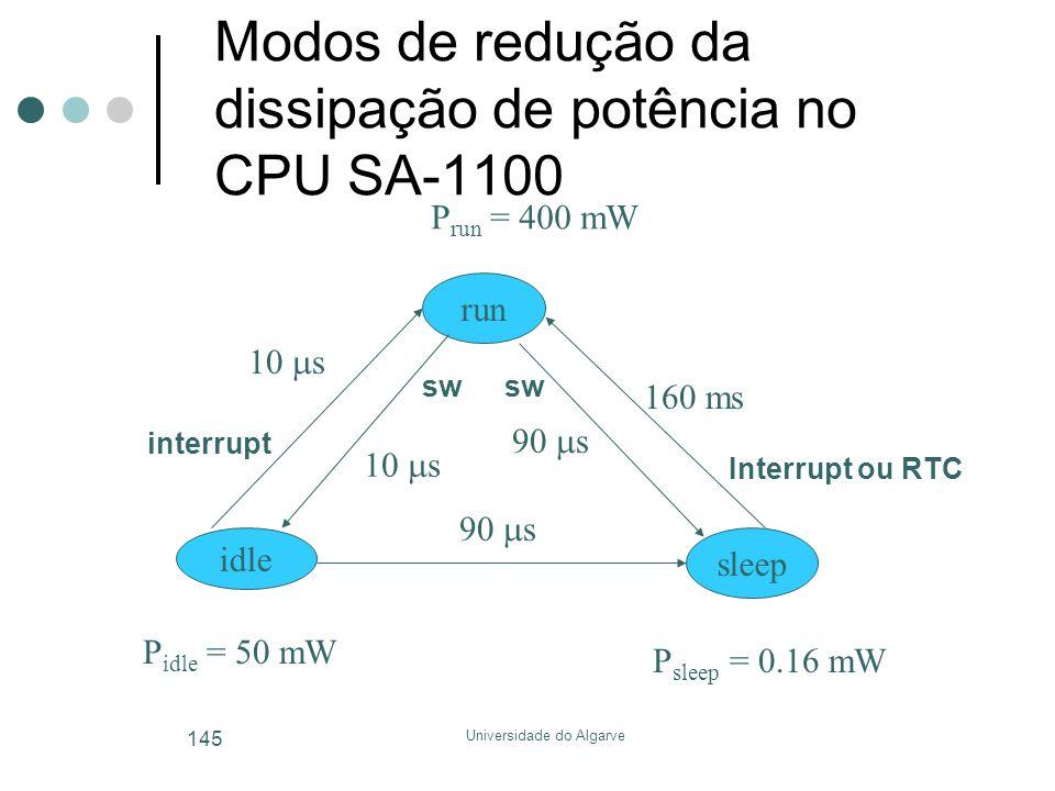 Modos de redução da dissipação de potência no CPU SA-1100