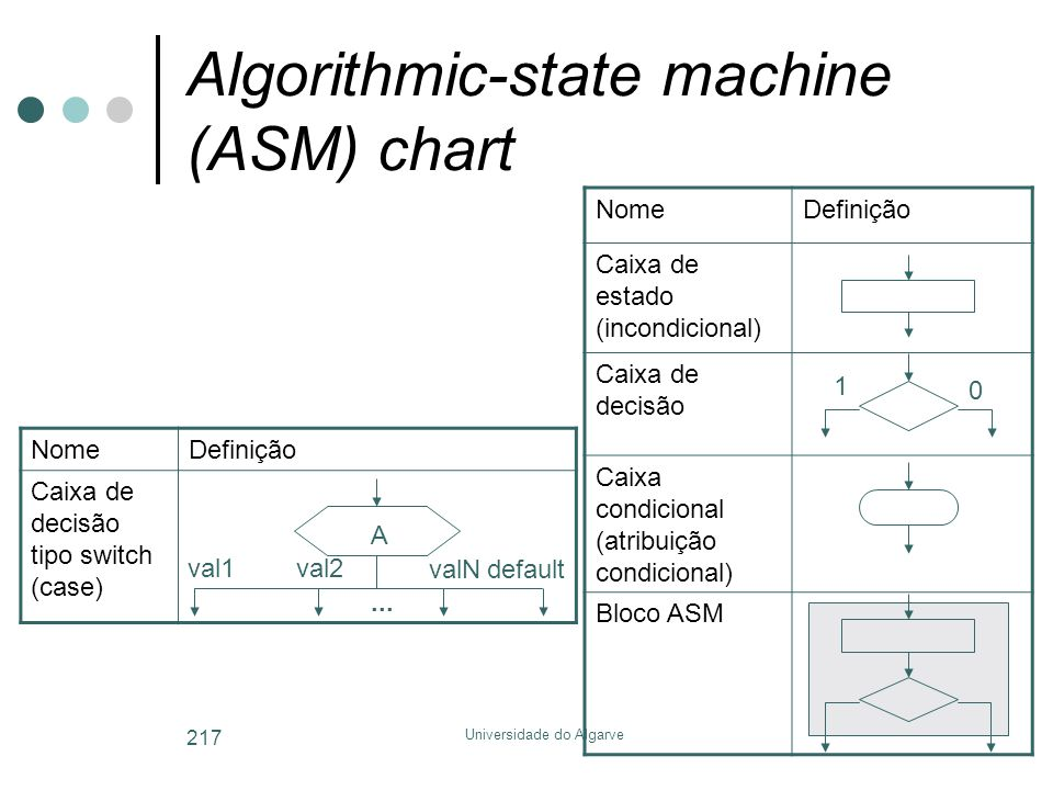 Algorithmic-state machine (ASM) chart