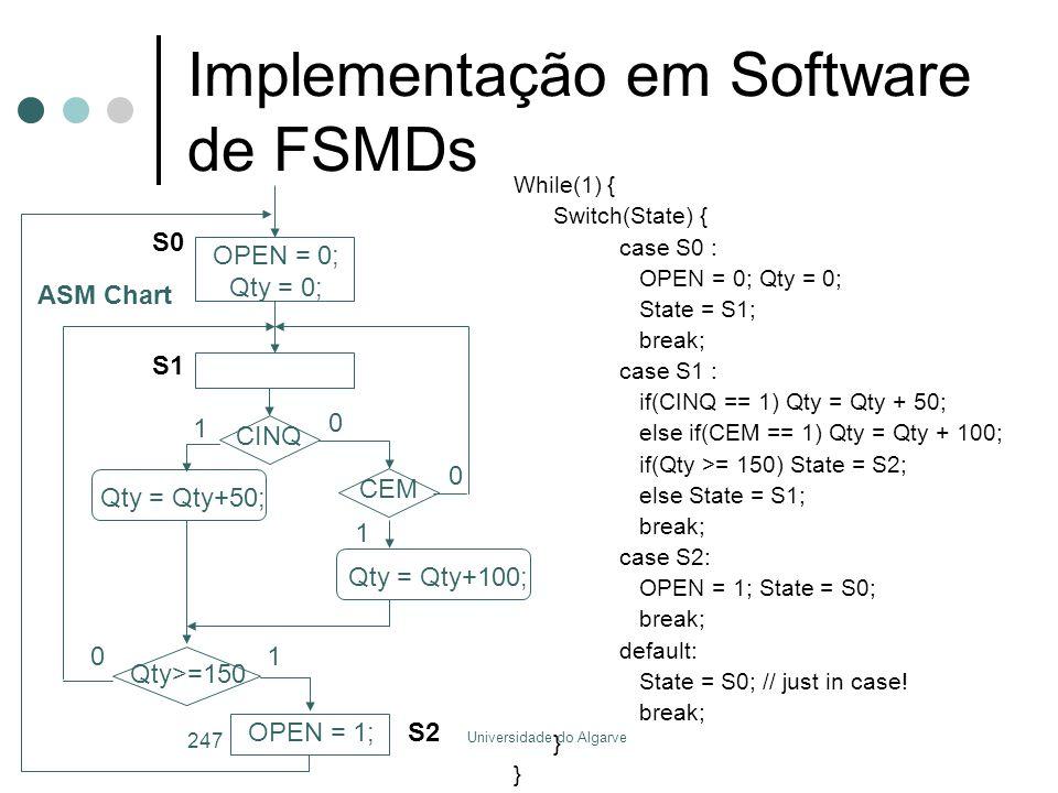 Implementação em Software de FSMDs