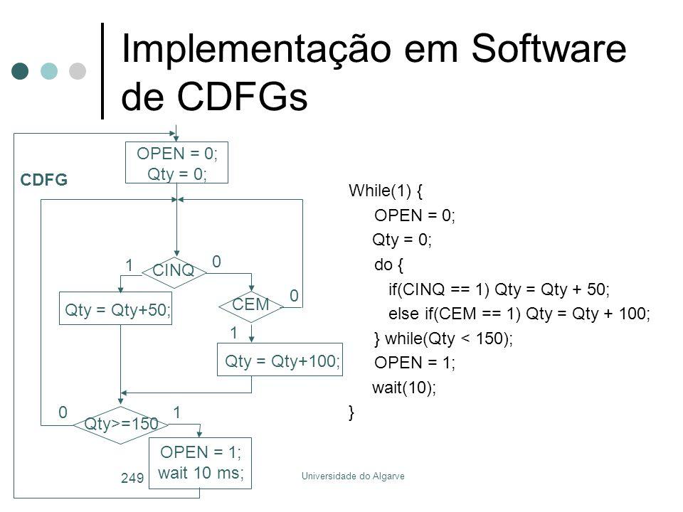 Implementação em Software de CDFGs