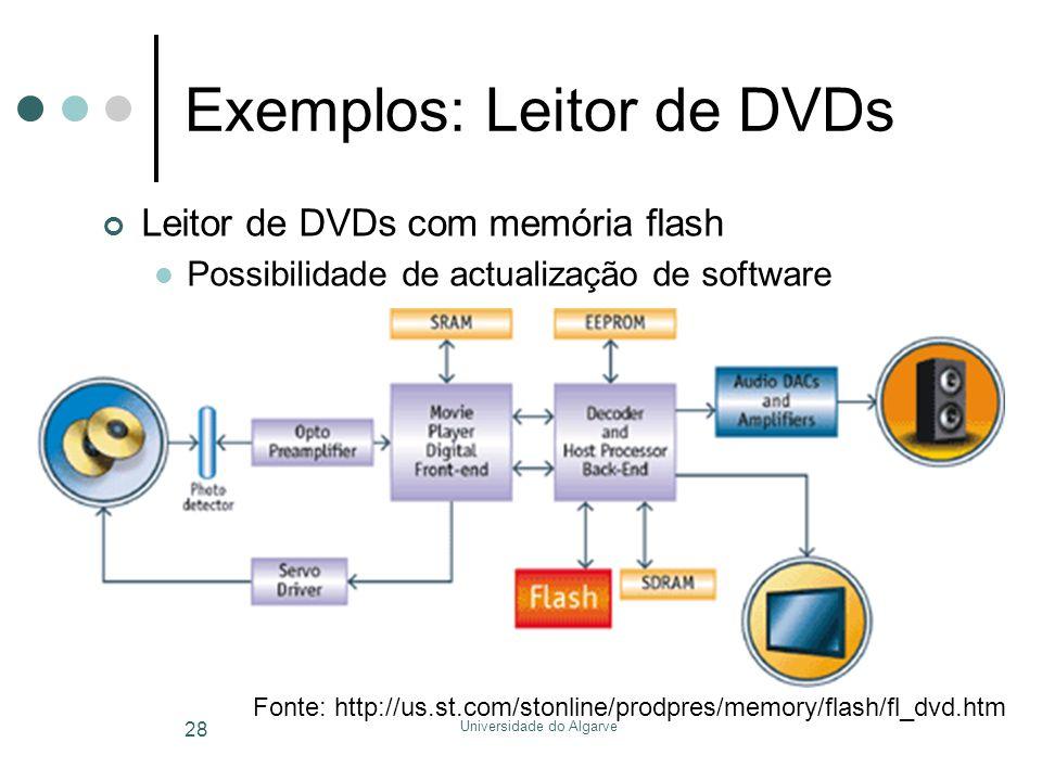 Exemplos: Leitor de DVDs