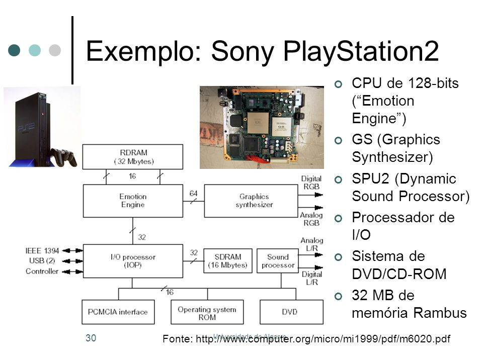 Exemplo: Sony PlayStation2