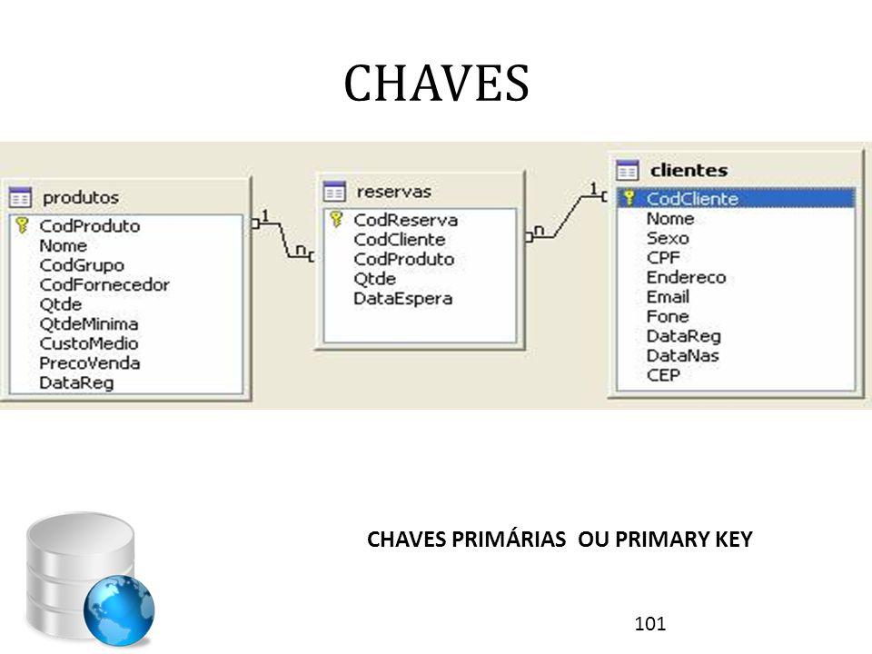 CHAVES CHAVES PRIMÁRIAS OU PRIMARY KEY