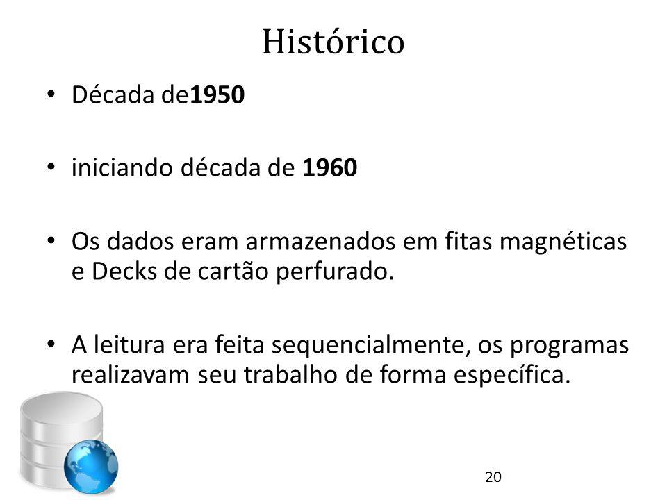 Histórico Década de1950 iniciando década de 1960
