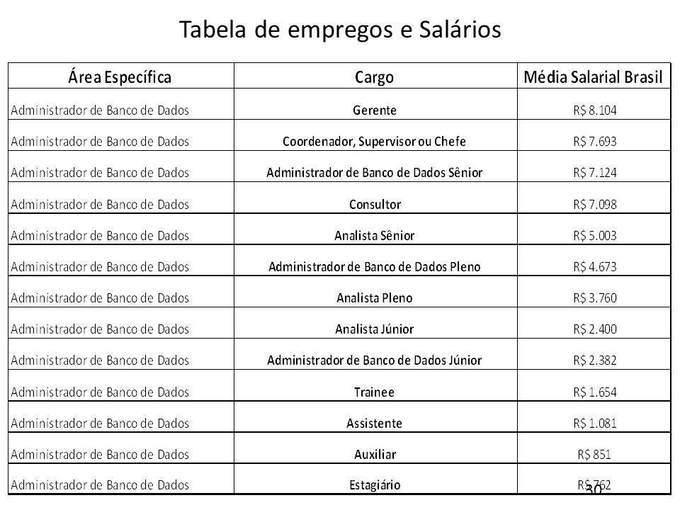 Tabela de empregos e Salários