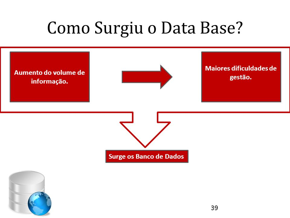 Aumento do volume de informação. Maiores dificuldades de gestão.