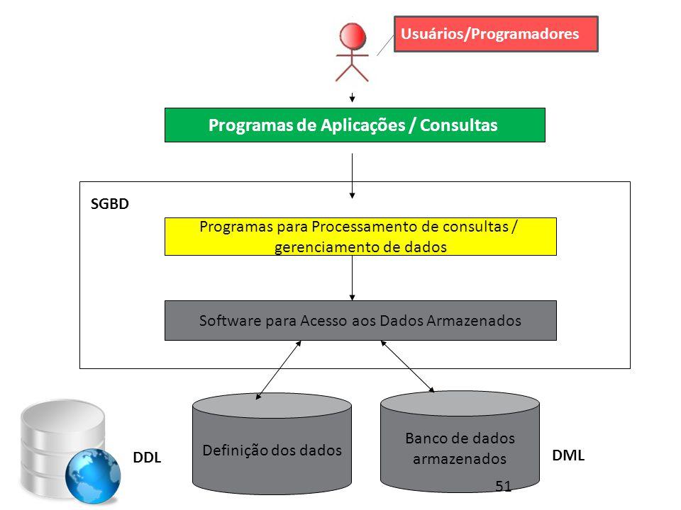 Programas de Aplicações / Consultas