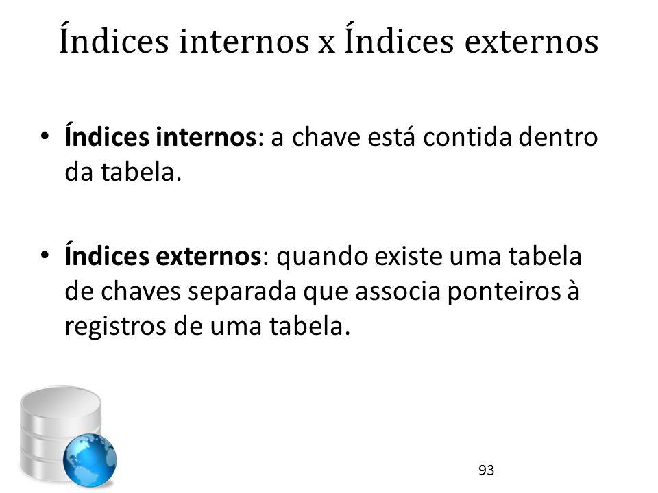 Índices internos x Índices externos